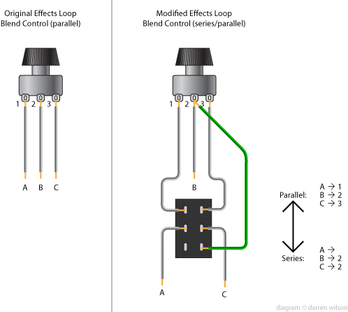 the boogie board • view topic advantages of series loop in the original configuration wires a b and c are connected to lugs 1 2 and 3 respectively on the blend pot